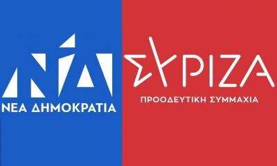 Opinion Poll: Προβάδισμα 16 μονάδων η ΝΔ – Στο 36,2% έναντι 20,2% του ΣΥΡΙΖΑ