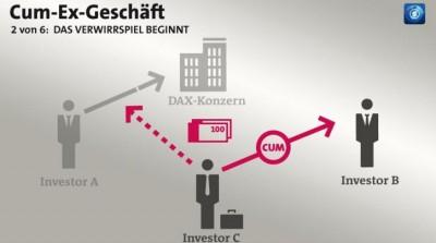 Γερμανία: Σχεδόν 900 άτομα είναι οι ύποπτοι του σκανδάλου Cum-Ex, για παράνομες επιστροφές φόρων από μερίσματα