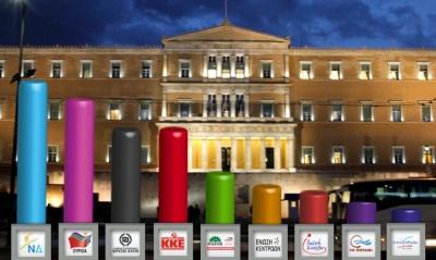 Δημοσκοπήσεις: Διευρύνεται η διαφορά ΝΔ και ΣΥΡΙΖΑ - Από 7,8% έως 10,5% στις εθνικές εκλογές και από 7,3% έως 13,7% στις ευρωεκλογές