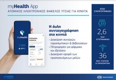 Η «άυλη συνταγογράφηση» στο κινητό από τον ΟΤΕ για την ΗΔΙΚΑ