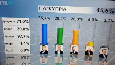Εκλογές στην Κύπρο: Αναστασιάδης: 35,7% - Μαλάς: 29,4% - Παπαδόπουλος: 26% -  ΕΛΑΜ: 6%