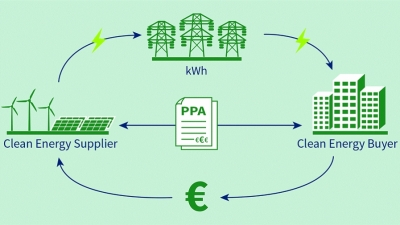 Έντονος προβληματισμός στην αγορά για τις προτάσεις των PPAs στην διαβούλευση