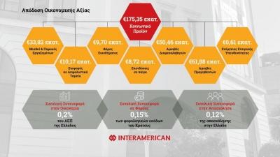 Κοινωνικό Προϊόν 175,35 εκατ. ευρώ από την INTERAMERICAN κατά το 2020