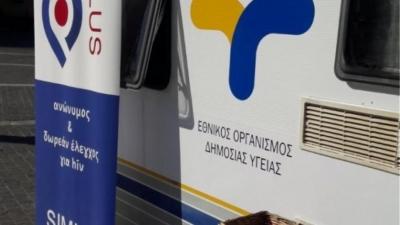ΕΟΔΥ: 886 κρούσματα Covid στην Αττική, 184 στη Θεσσαλονίκη