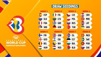 Προκριματικά Παγκοσμίου Κυπέλλου 2023: Στο 2ο Γκρουπ δυναμικότητας η Εθνική Ανδρών– Στη 13.00 η κλήρωση
