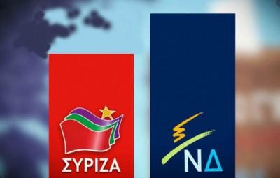 Metron Analysis: Προβάδισμα 18,4% για ΝΔ – Προηγείται με 37,7% έναντι 19,3% του ΣΥΡΙΖΑ