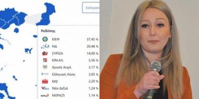 Θράκη: Πως το μειονοτικό Κόμμα ΚΙΕΦ κατάφερε να γίνει η επίσημη φωνή του Erdogan στη Ροδόπη