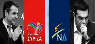 Στο 17,5% - 18% το προβάδισμα της ΝΔ σε δύο νέες δημοσκοπήσεις - Το 60% υπέρ της κυβέρνησης για ελληνοτουρκικά - Δυσπιστία για Γερμανία