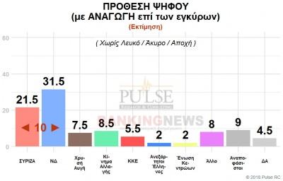 Οι 5 εκπλήξεις στην δημοσκόπηση της Pulse για BN: Η ΝΔ 31% με ΣΥΡΙΖΑ 21% – Ναι στους πλειστηριασμούς το 40%