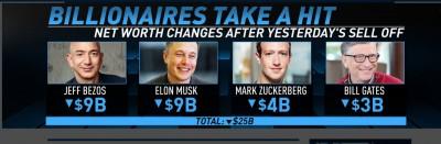 Bezos, Musk, Zuckerberg και Gates έχασαν μέσα σε μια μέρα 25 δισεκ. δολάρια