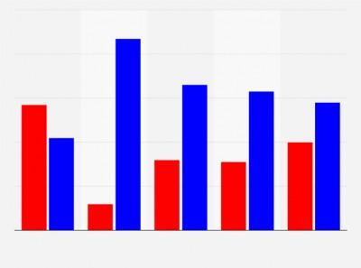 Πόσες δημοσκοπήσεις πραγματοποιήθηκαν το 2020 σε όλη την Ευρώπη; - Συνολικά 2.293, πρωτιά για την Ιταλία με 326