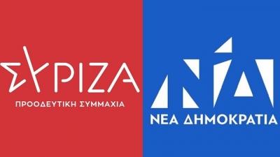 Opinion Poll: Μπροστά με 17 μονάδες η ΝΔ – Στο 38,6% έναντι 21,4% του ΣΥΡΙΖΑ